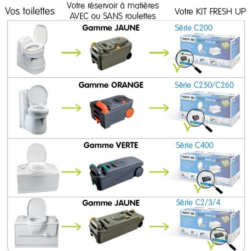 Kit Fresh Up THETFORD Cassette C200 à roulettes Campingcar Caravane